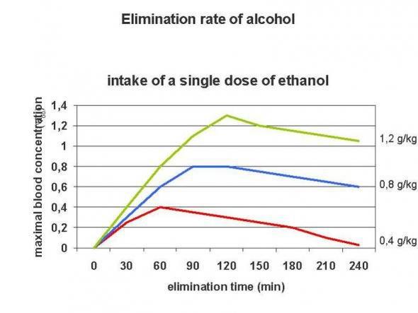 Tempi di eliminazione - Alcool