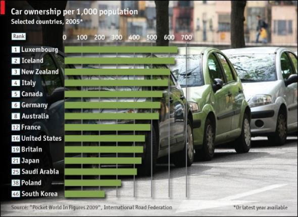 Car ownership