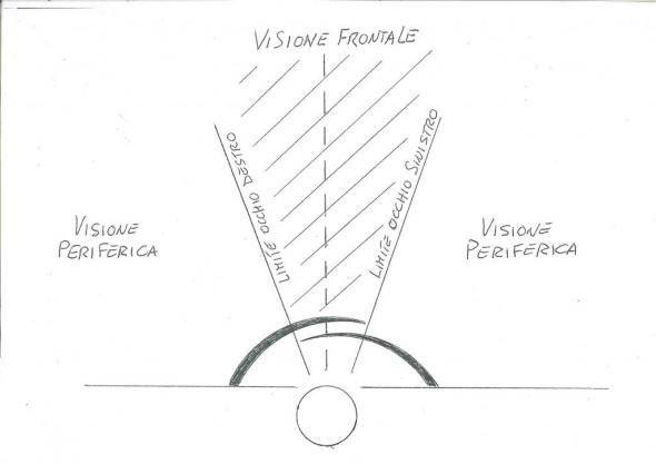 Visione orizzontale