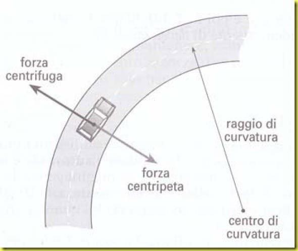 leggi_fisiche_forza_centrifuga_disegnp